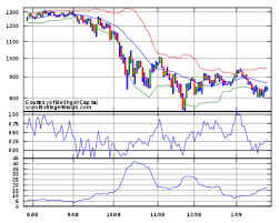 Value Charts And Price Action Profile Bollinger Bands Wikipedia
