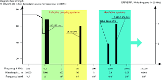 C Band Transponder Frequency Chart Frequency Bands For Rfid Systems Download Scientific Diagram