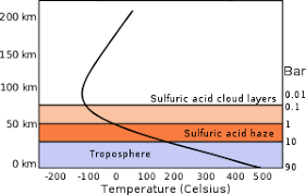 layer of the atmosphere temperatures. (°c), atmospheric pressure (atm) layer of the atmosphere temperatures