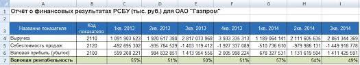Валовая рентабельность Формула расчета по балансу Валовая рентабельность для Газпром Расчет в excel