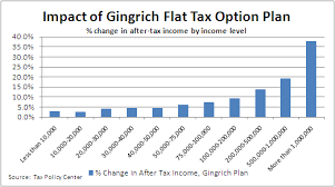 Flat Tax Chart Brick City Blog Tag Archive President