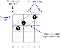 Guitar Chords Diagrams Scales Keys Lookup Charts