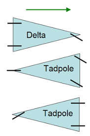 three wheeler diagram showing an initial velocity vector for three vehicles and the corresponding angular displacement from the initial wheel positions required to change