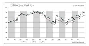 Corn Seasonal Chart To Everything There Is A Season A Time To Consider Corn