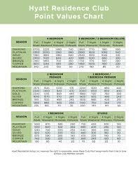 Hyatt Passport Points Chart Kals Hyatt Residence Club