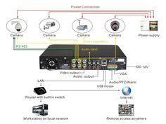 good ip cctv camera cctv pinterest cameras Cctv Wiring Diagram Pdf diagram of cctv installations wiring diagram for cctv system dvr h9104uv as an cctv wiring diagram connection