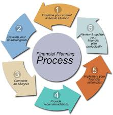 purchase a financial planning business com our qualified team of writers are ready to purchase a financial planning business tackle yourcollege essay review services often people college students