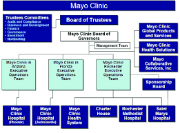Methodist Hospital Organizational Chart Organizational Chart Of Leadership At The Mayo Clinic The