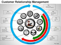 customer relationship management powerpoint templates Customer Relationship Mapping customer relationship management customer relationship mapping template