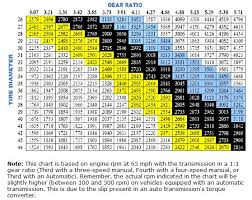 Tire Size Rpm Chart What Size Lift What Size Tires