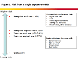 Putting A Number On It The Risk From An Exposure To Hiv
