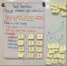 Anchor Charts For First Grade Reading Writing Math