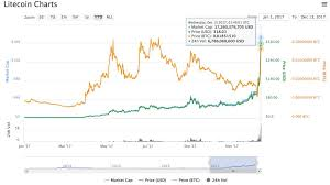 Litecoin Growth Chart Bitcoin Changed My Life What Is 1 Litecoin Worth