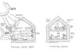 Eco Design Standards Sustainability Hetreed Ross Architects