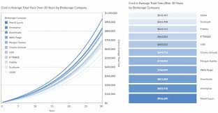 Ira Fees Comparison Chart Average Adviser Fees Charged By Brokerage Fees Are Declining