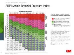 Abpi Calculation Chart Ankle Brachial Chart Google Search Wound Care Ankle