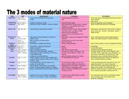 3 Modes Of Nature Chart