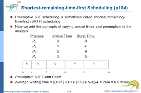 Chapter 5 Cpu Scheduling Ppt Video Online Download