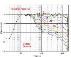 Constant Directivity Loudspeaker Designs