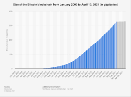 One variable is the block size (b), which is. Bitcoin Blockchain Size 2009 2021 Statista