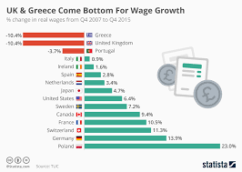 Real Wage Growth Chart Chart Uk Greece Come Bottom For Wage Growth Statista