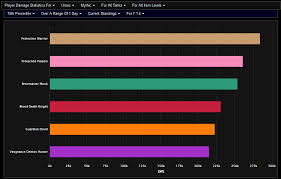 52 Detailed Nighthold Class Dps Rankings