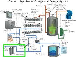 Calcium Hypochlorite An Overview Sciencedirect Topics