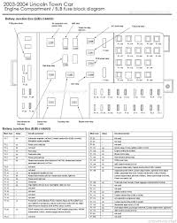 01 lincoln town car fuse box wiring diagram libraries 01 lincoln navigator fuse diagram wiring diagrams u20222001 lincoln town car fuse box wiring diagram