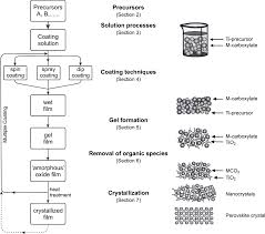 Chemical Solution Deposition Of Electronic Oxide Films Sciencedirect