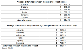 ratecity comparison tables