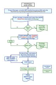Simplified Nep Flowchart Washington State Department Of