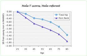 Bone Mass Percentage Chart By Age Bone Densitometry