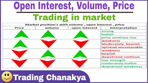 Trading With Open Interest Volume And Interpretation Chart By Trading Chanakya