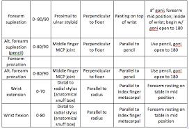 Upper Extremity Range Of Motion Keakblog