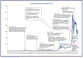 History Of Bitcoin Currency Exchange Rates