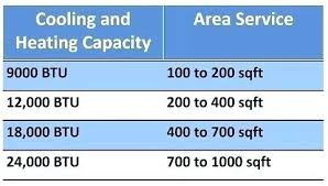 Mini Split Heat Pump Sizing Ductless Chart Aidanwang