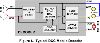 nscale community dcc 8 pin plug connections at Dcc Locomotive Wiring Diagram