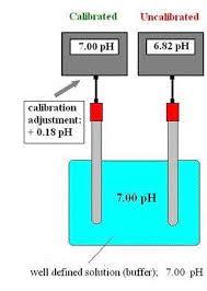 Ph Meter Calibration Ph Meter Calibration Analytical Instruments Industrial