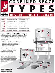 Confined Space Types Chart Roco Rescue Online