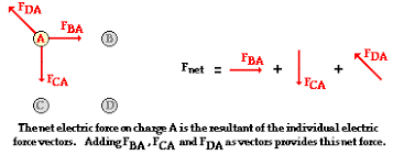 newton 39 s second law gif. configurations of three or more charges newton 39 s second law gif e