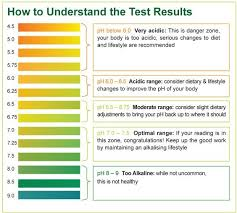 Ph Level Chart For Urine What Does Your Pee Say About Your Health If Your Urine