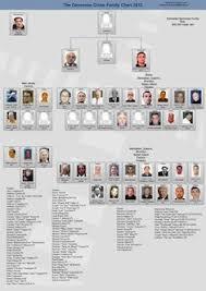 87 Best Mafia Family Charts Images Mafia Families Mafia