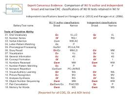 Wj Iv Battery Select Technical And Psychometric Information