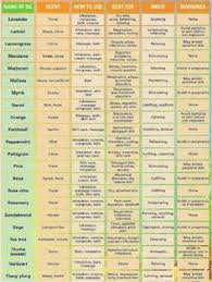 42 Best Essential Oils Uses Chart Images Essential Oil