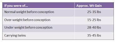 Pregnancy Weight Gain Chart Overweight Pregnancy Weight Gain Calculator