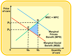 Negative Externality Graph Externalities S Cool The Revision Website