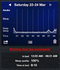 Ideal Sleep Cycle Chart Sleep Cycle App Review 997 Nights And Counting My Morning