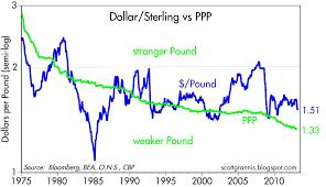 Sterling Update Still Somewhat Expensive Seeking Alpha
