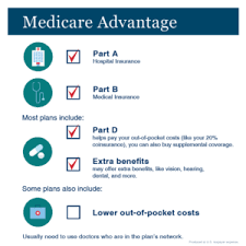 The surviving spouse or dependent children can claim this benefit. Are You Taking Full Advantage Of Your Medicare Plan Social Security Matterssocial Security Matters