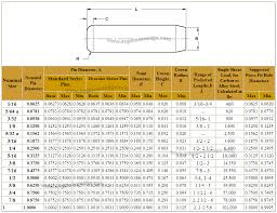 Machine Dowel Pins Chart Ansi Asme Engineers Edge Www